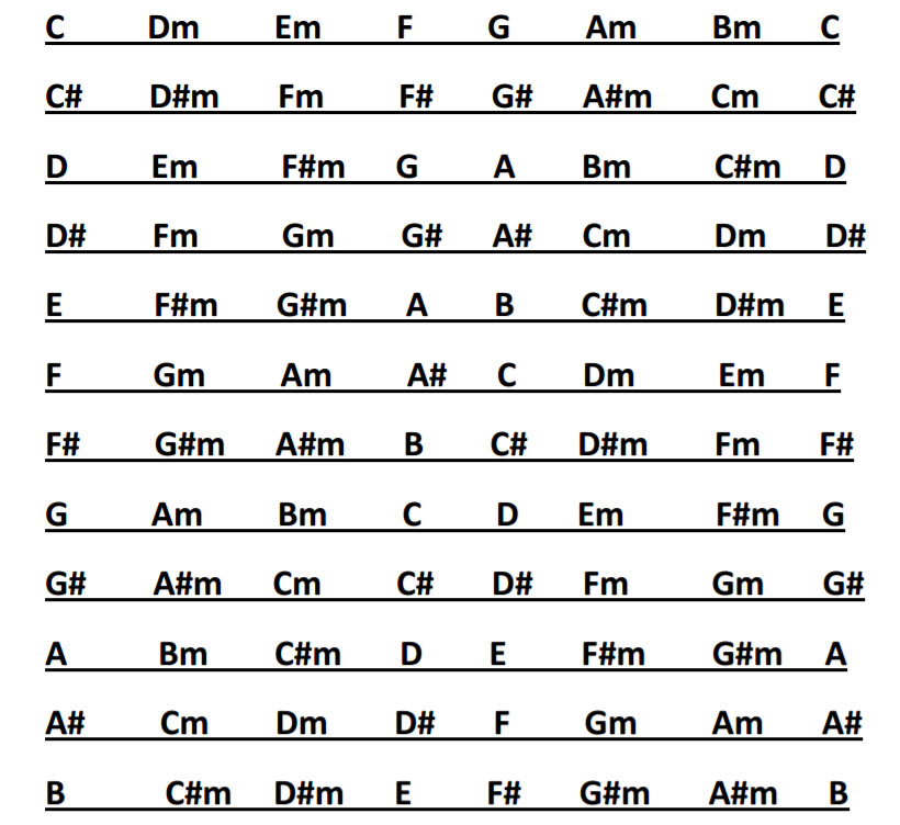 guitar-scales